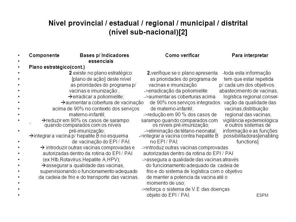 Nível provincial / estadual / regional / municipal / distrital (nível sub-nacional)[2]